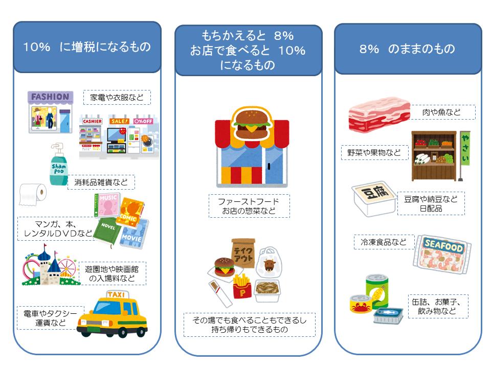 消費税説明図